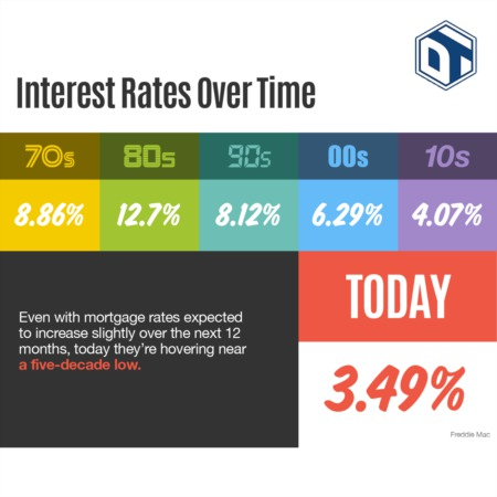 Interest Rates Over Time - Infographic