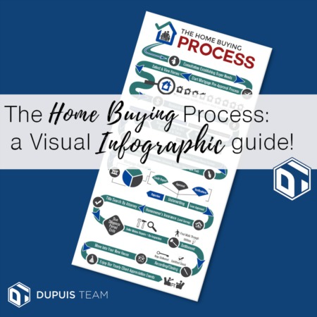 The Home Buying Process - Visualized!