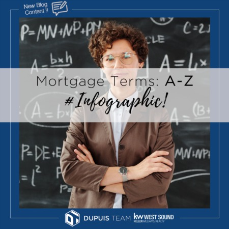 Infographic:  Real Estate Terms A-Z