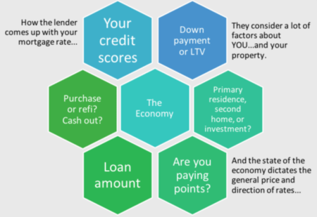 How is COVID-19 affecting Mortgage Industry, Interest Rates and You?