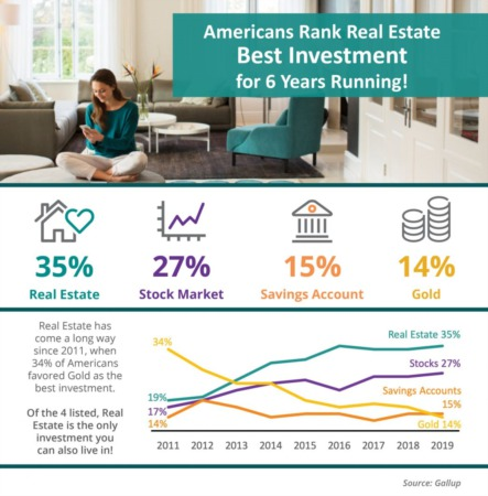 Americans Rank Real Estate Best Investment 10 Years Running