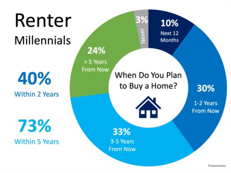 Home Buyer Demand Will Be Strong for Years to Come