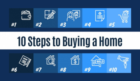 10 Steps to Buying a Home [INFOGRAPHIC]