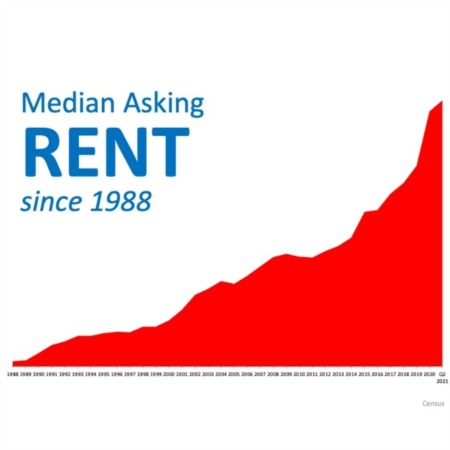 With Rents on the Rise – Is Now the Time To Buy?