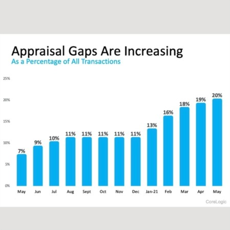 What Buyers and Sellers Need To Know About the Appraisal Gap
