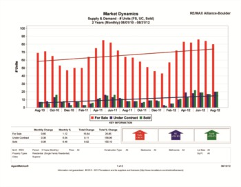 Superior Colorado Real Estate Stats 2012