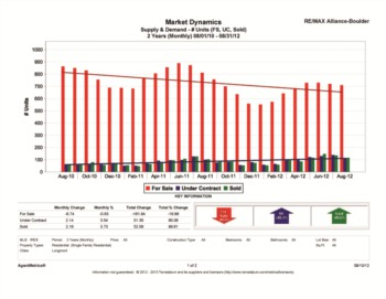 Longmont Colorado Real Estate Stats 2012