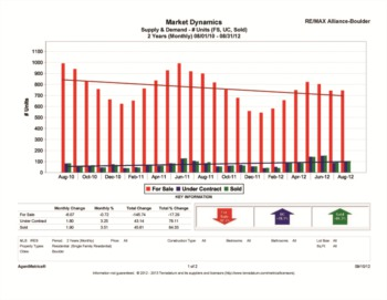 Boulder Colorado Real Estate Stats 2012