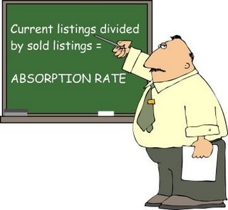 Significance of Absorption Rate & Boulder County Stats