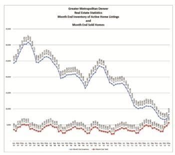 Boulder County Stats May 2013
