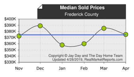 Frederick County Weekly Market Update - April 28, 2019