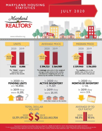 Maryland Market Stats - July 2020
