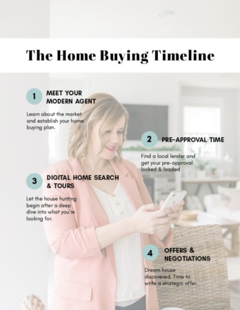 The Home Buying Timeline