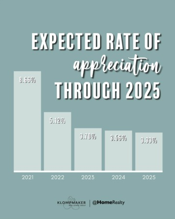 Expected Rate of Home Appreciation