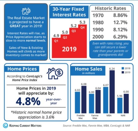 Home Prices Up 6.3% Across Indiana!