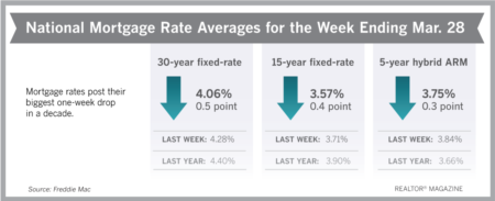Mortgage Rates Post Biggest Drop in a Decade