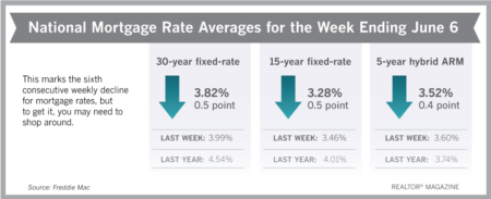 Mortgage Rates Drop to 2-Year Lows