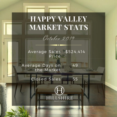 Happy Valley Real Estate Market Update October 2019