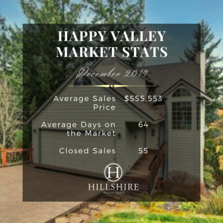 Happy Valley Real Estate Market Update December 2019
