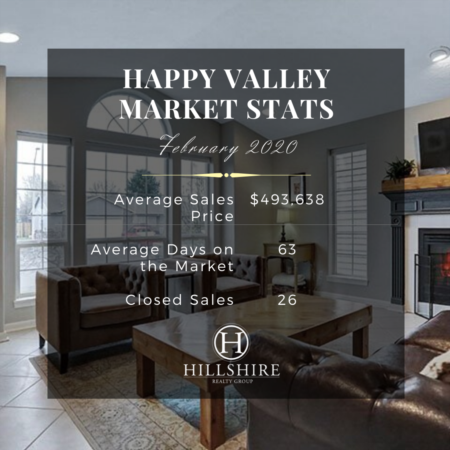 Happy Valley Real Estate Market Update February 2020