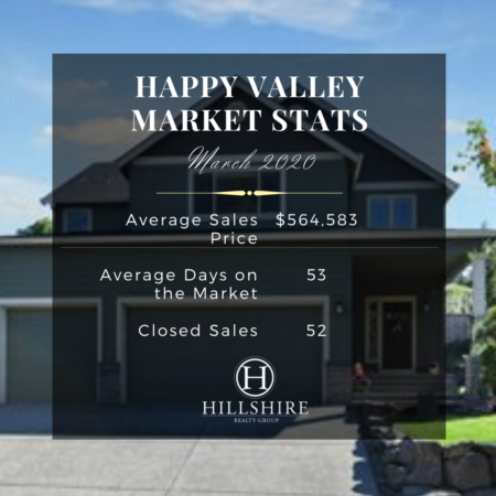 Happy Valley Real Estate Market Update March 2020