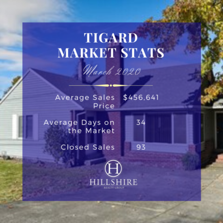 Tigard Real Estate Market Update March 2020