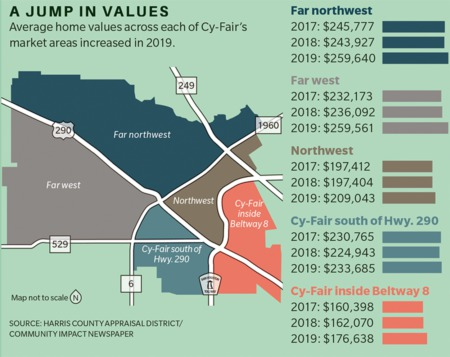 Appraised home values rise in Harris County