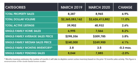 Corona shows little measurable effect on Houston's March sales