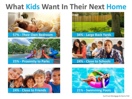 Kids' Opinions When Buying a Home
