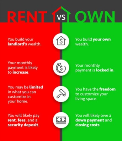 Rent Vs. Own [INFOGRAPHIC]