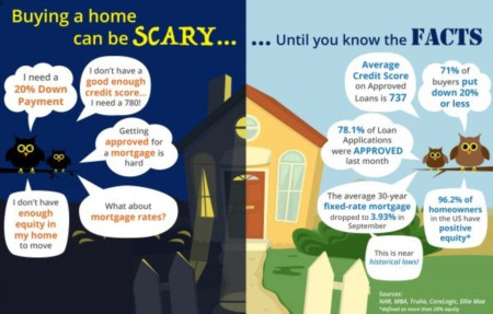 Buying a home can be SCARY...Until you know the FACTS [INFOGRAPHIC]