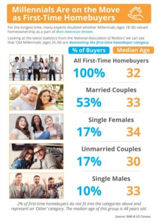 Millennials Are on the Move as First-Time Homebuyers [INFOGRAPHIC]