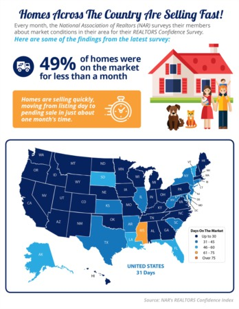 Homes Are Selling Quickly [INFOGRAPHIC]