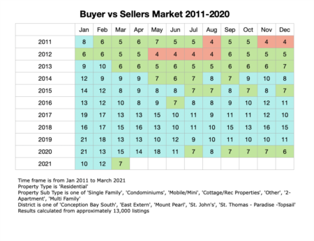 Real Estate Market Update: Buyer vs Seller Markets - St. John's Area (Updated April 2021)
