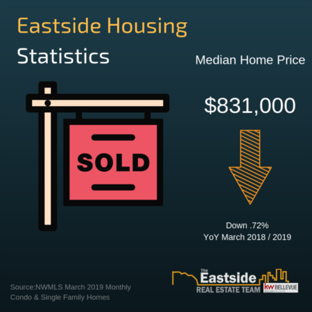 March 2019 King County & Eastside Housing Report