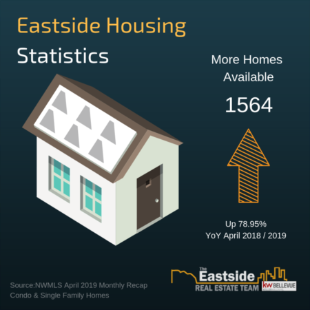 April 2019 King County & Eastside Housing Report