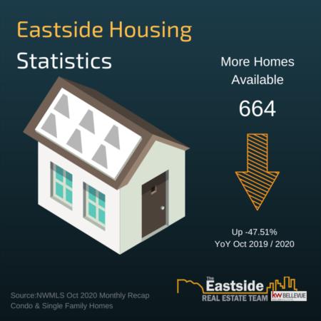 January 2020 Housing Stats