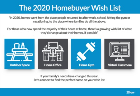 The 2020 Homebuyer Wish List and Eichler Homes