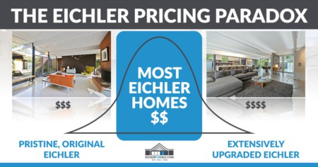 The Eichler Pricing Paradox