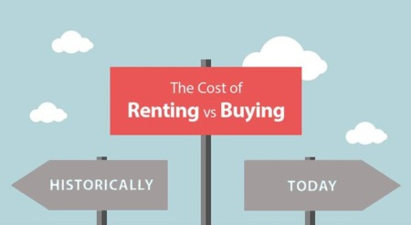Renting Cost VS Purchase Price Of A New Home