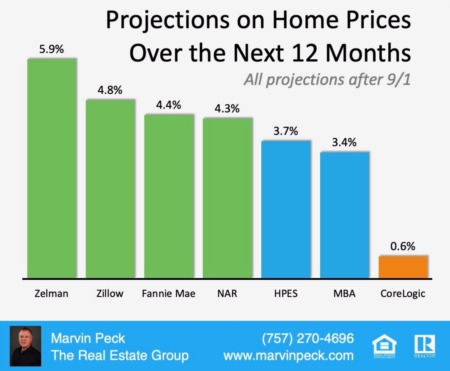 How Is The Market Marvin? Where Are Home Values Headed Over The Next Year?