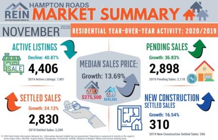 How Is The Market Marvin? November 2020 Versus November 2019 Stats.