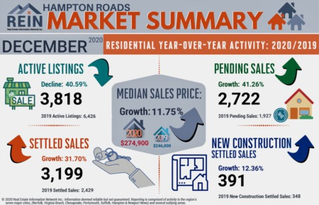2020 Ends With Strong Seller's Market