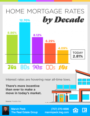 Home Mortgage Interest Rates By Decade
