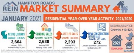 How Is The Market Marvin? January 2021 vs. January 2020