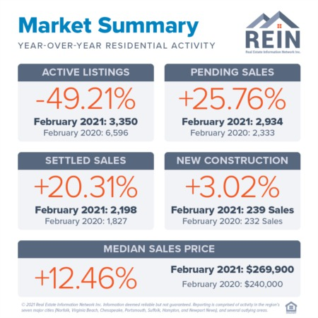 Months Of Inventory Continues To Decline