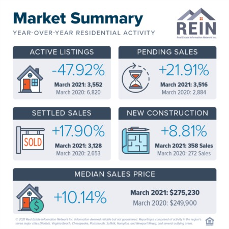 Pending Home Sales Still on the Rise
