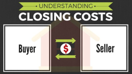 Financing And Closing Costs 101