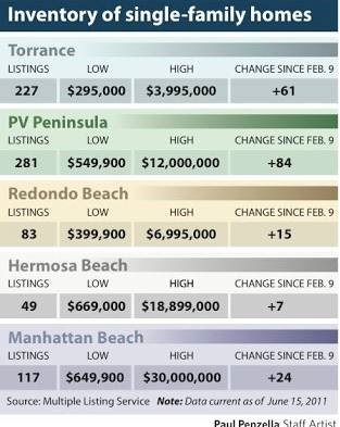 Real Estate Supply and Demand in the South Bay