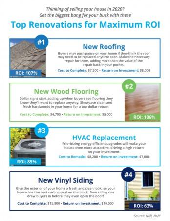 Top Renovations for Maximum ROI